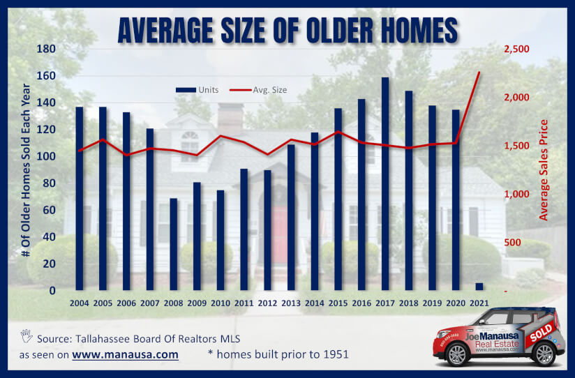 Average older home size from 2004 through 2021