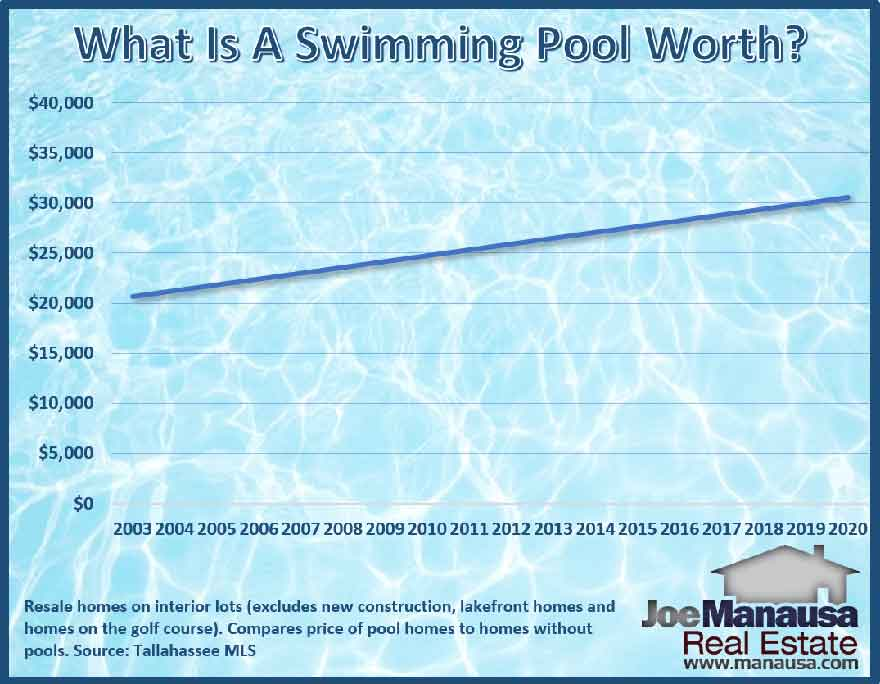 How much the average home price is affected by a swimming pool