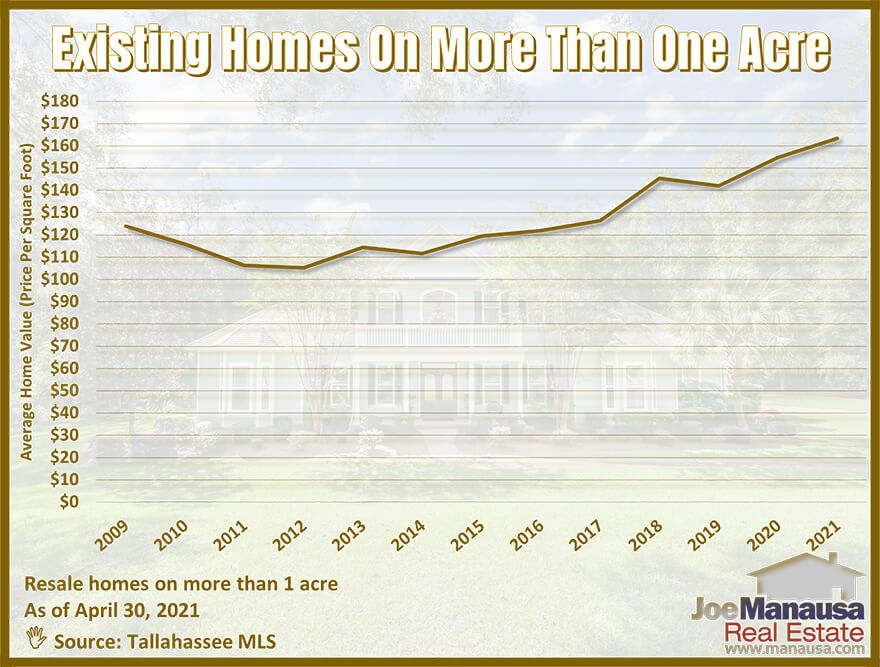 Graph of the average value of homes on acreage in Tallahassee, FL