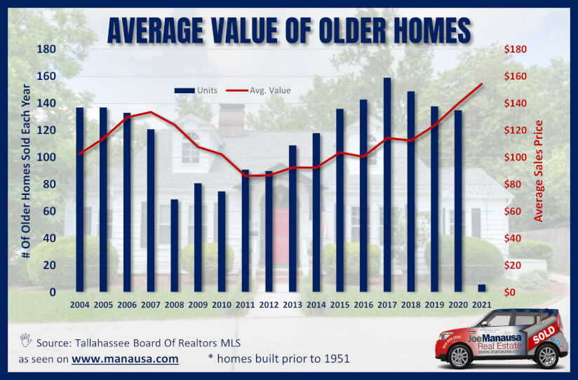 Home Values By Year Built from 2004 to 2021