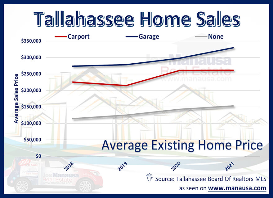 the average price of homes sold in Tallahassee each year, segmented by whether they have a garage, a carport, or no overhead coverage for a car