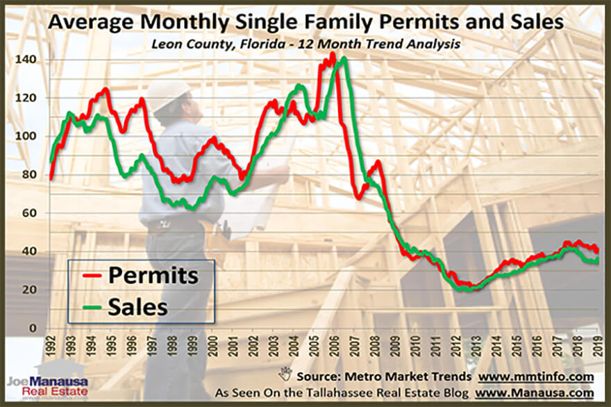 measurement of new home construction permits and sales in Tallahassee 2019