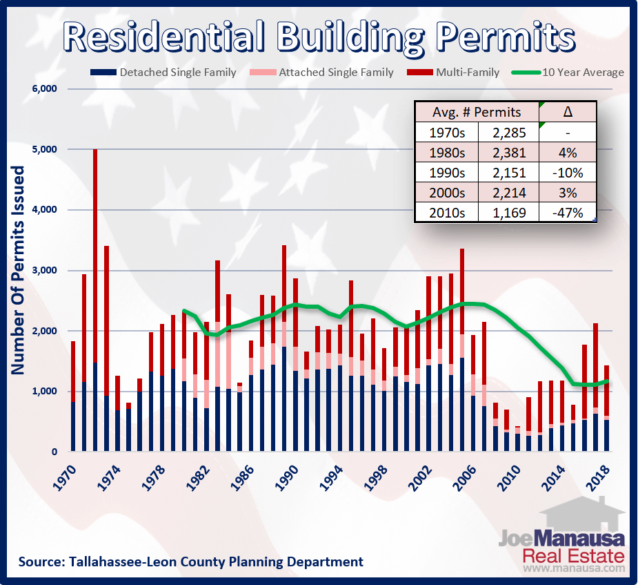 Building Permits For Houses In Tallahassee, Florida