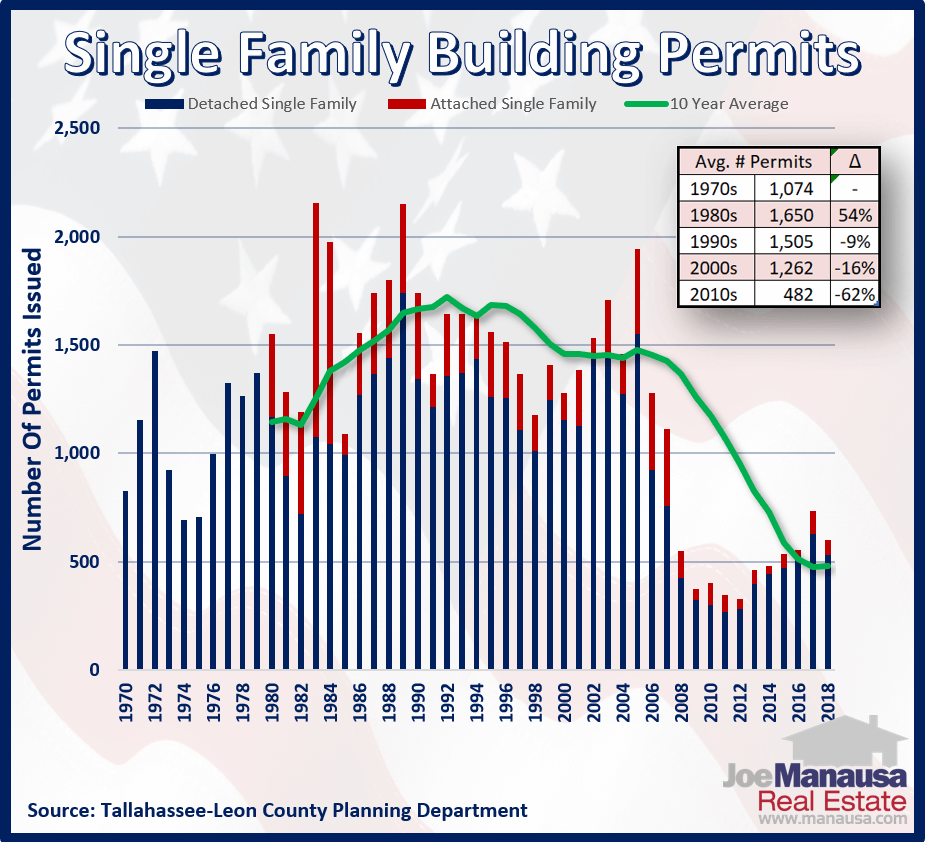 Single family building permits issued in Tallahassee, Florida