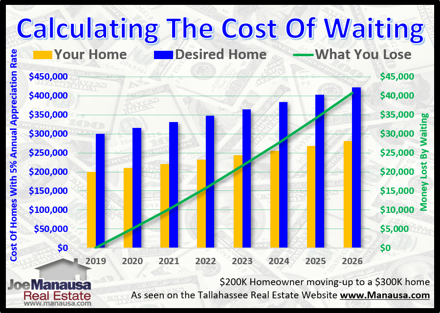 Should I buy a home now or wait until I've saved a larger down-payment