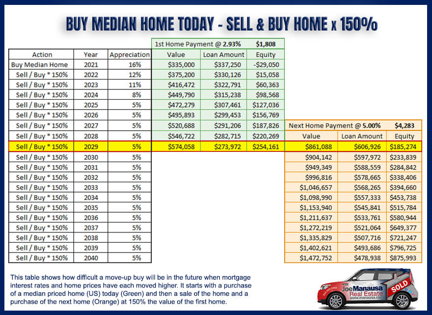 Table shows likely cost and interest rate for home in 10 years for today's median home buyer