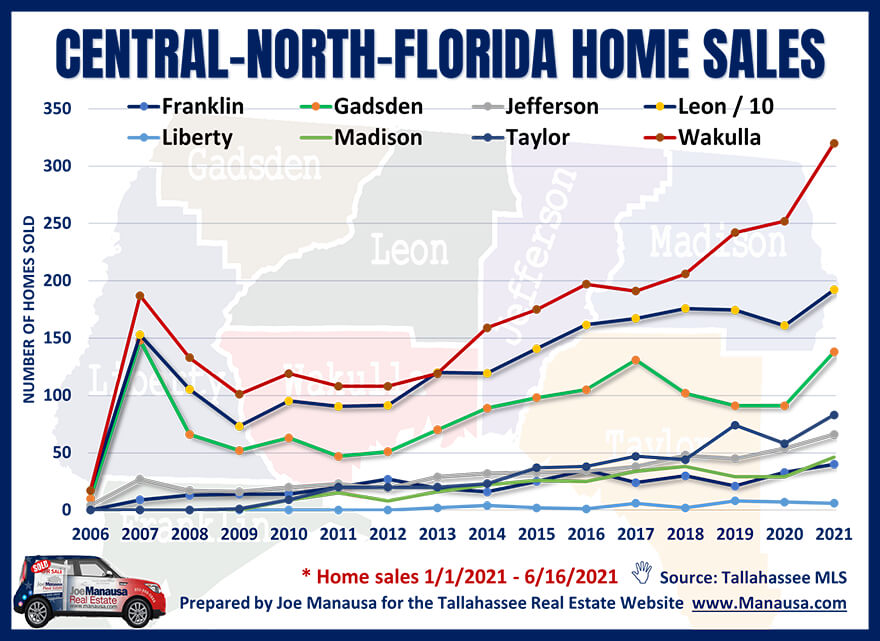 number of homes sold in Central North Florida from 2006 through June 16, 2021