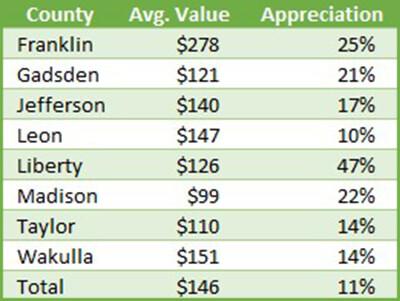 Table of appreciation rates in Central-North Florida