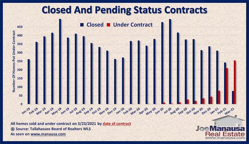 Graph shows the status of homes sold and under contract March 2021