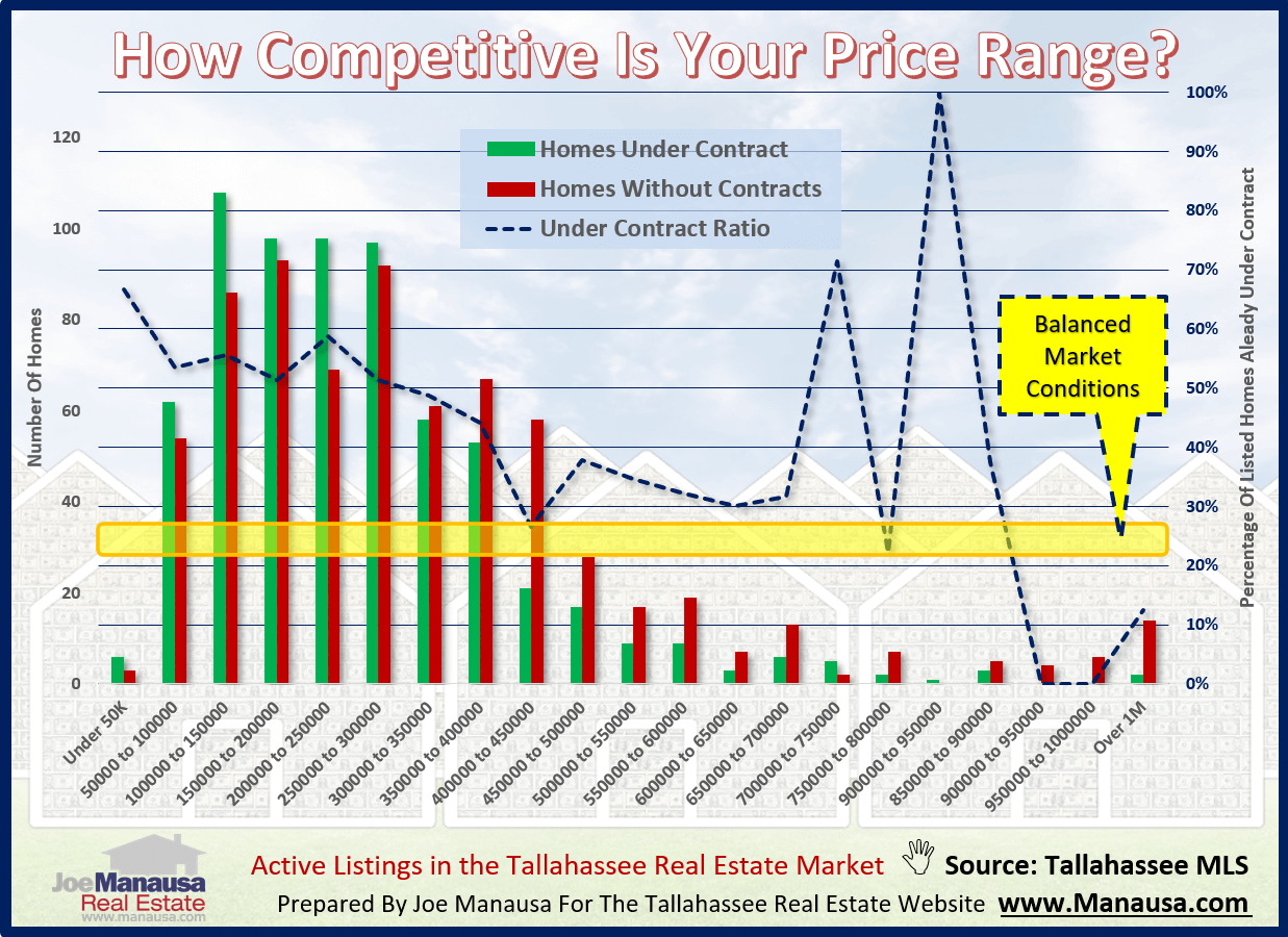 graph shows how competitive each price range is in the Tallahassee housing market