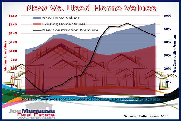 New Construction Home Cost