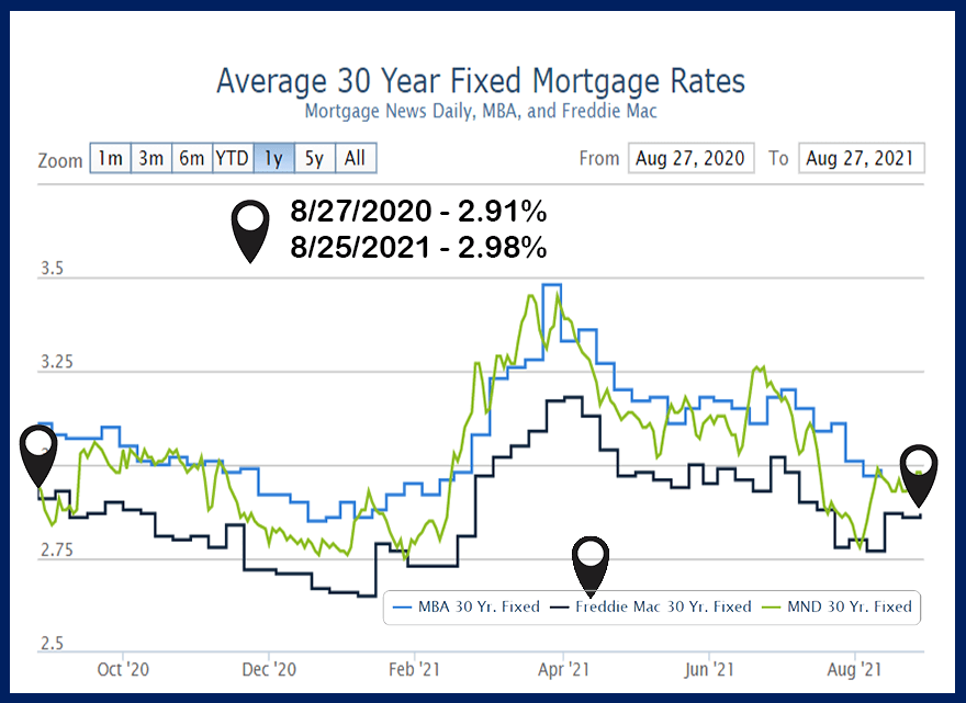 Most-recent twelve months 30-year fixed-rate mortgage
