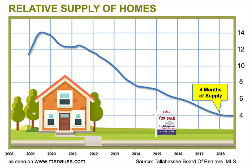 The age-old belief that a balanced market is 6.0 months of supply needs to be modified, that six months supply of homes is no longer a balanced market, and the simple reason will likely surprise you