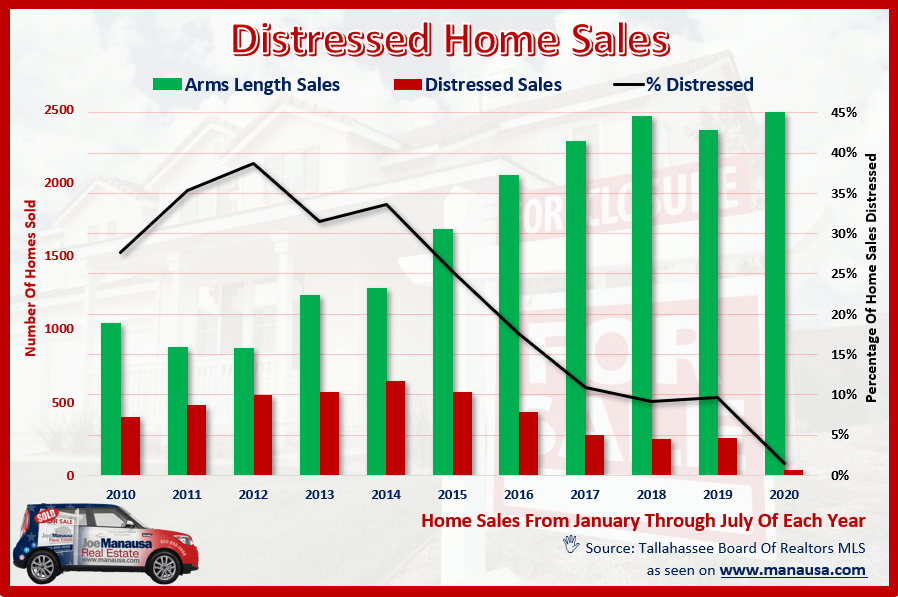 Graph showing the percentage of distressed homes sold in Tallahassee