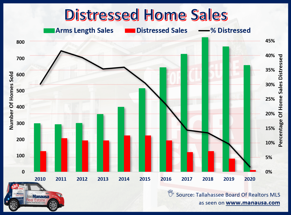 Graph of distressed home sales over the past ten years