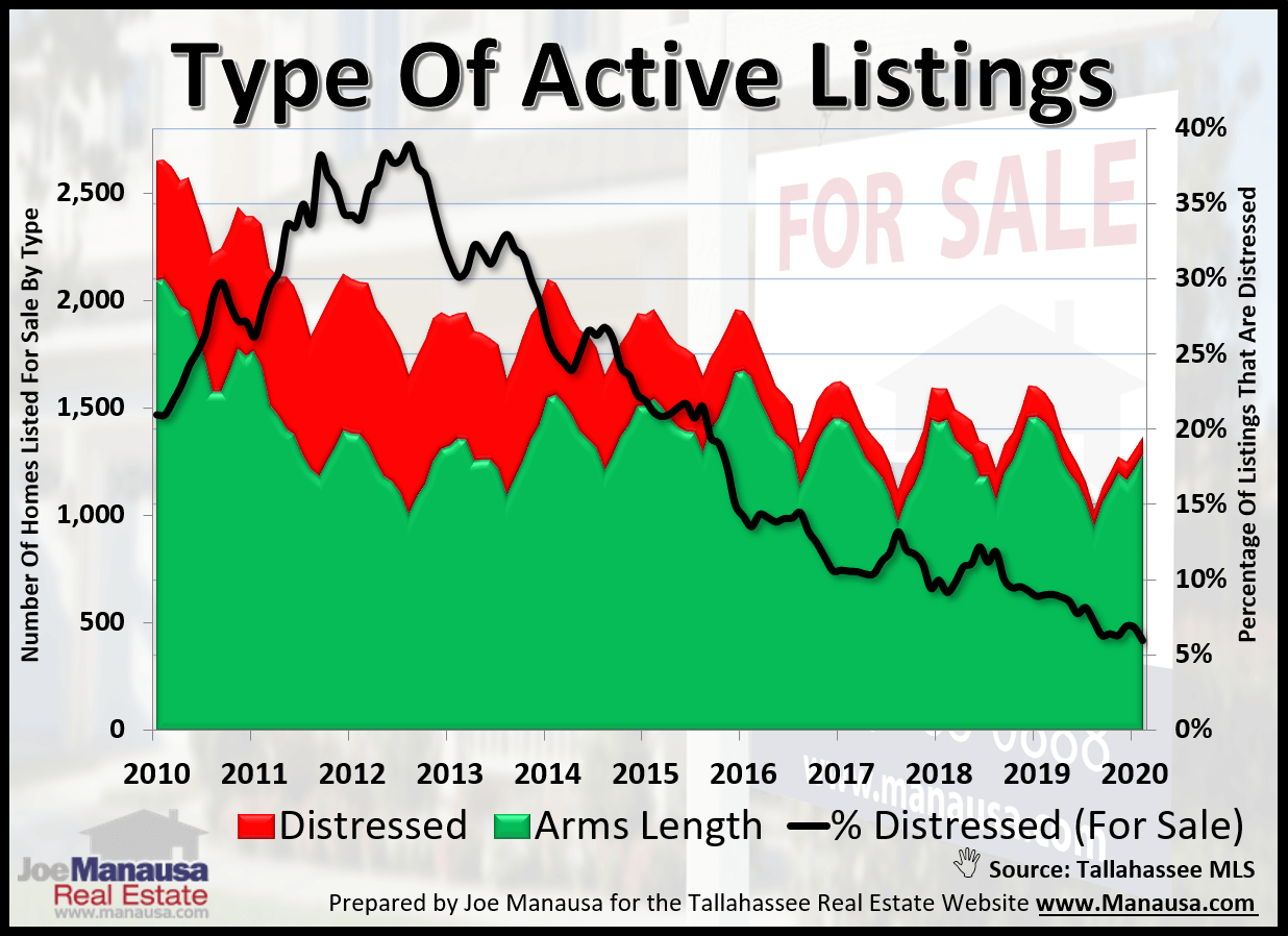 graph shows the percentage of homes sold as distressed properties