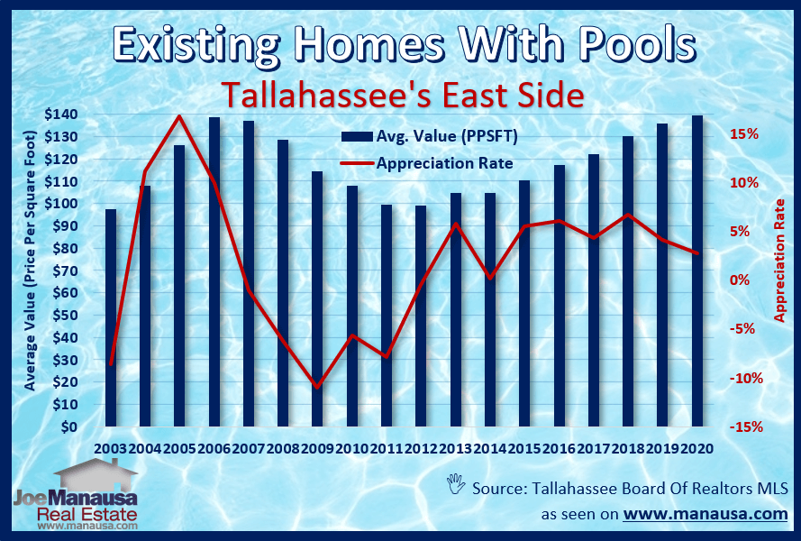 Graph of East Tallahassee homes with pools