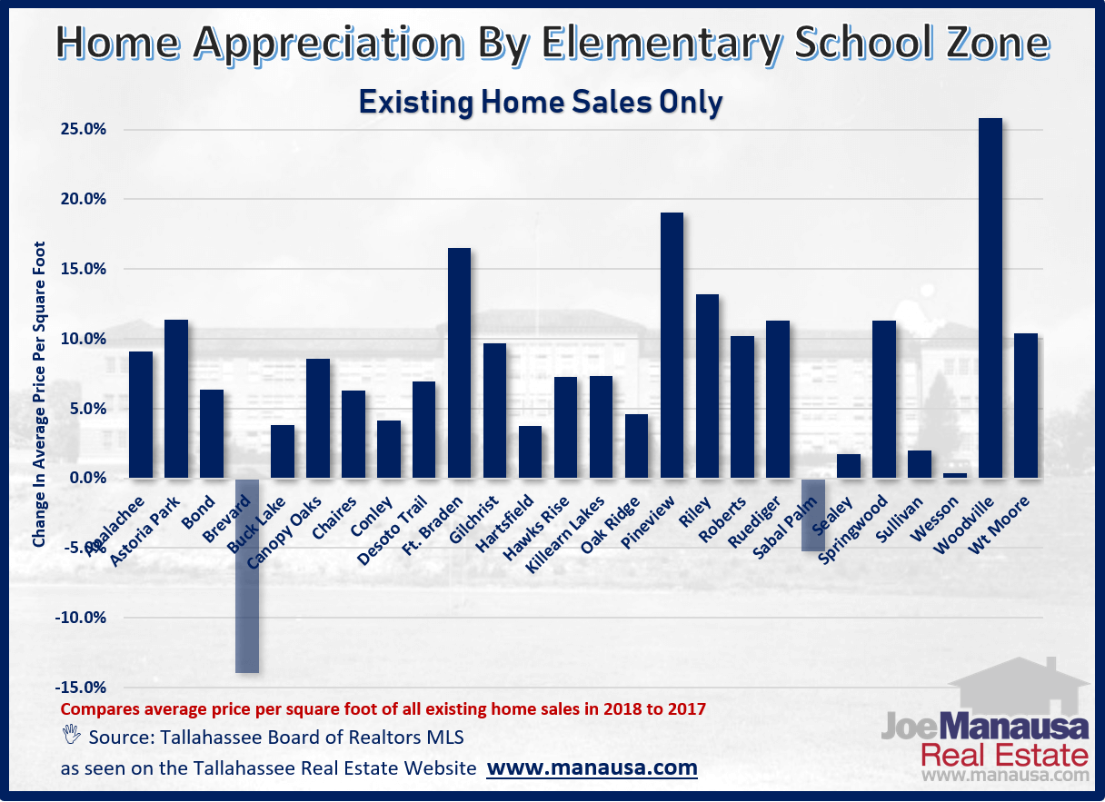 Real estate appreciation rates by elementary school zone in Tallahassee, Florida