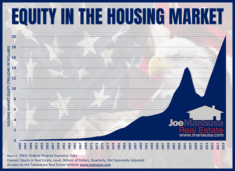 Home equity graph from from 1945 to 2020