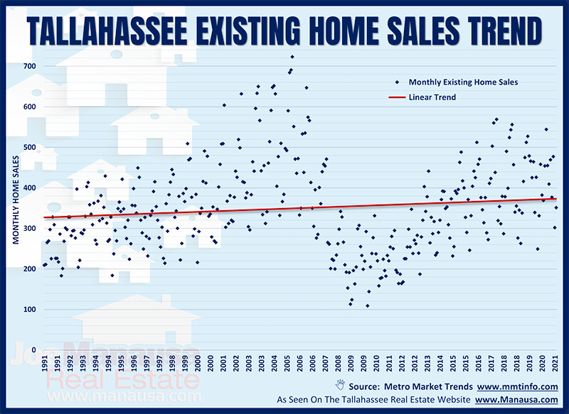 Graph Of Existing Home Sales From 1991 To 2021