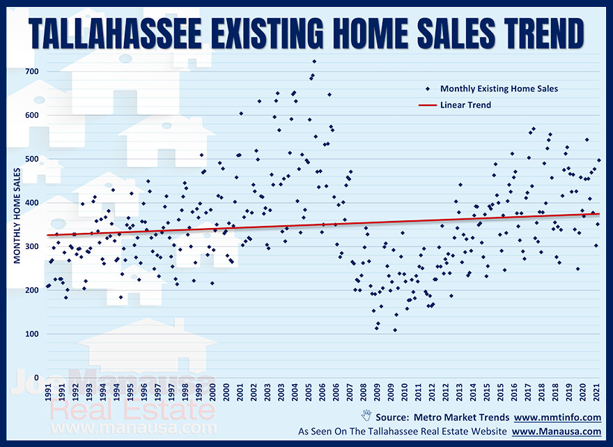 Graph of existing home sales