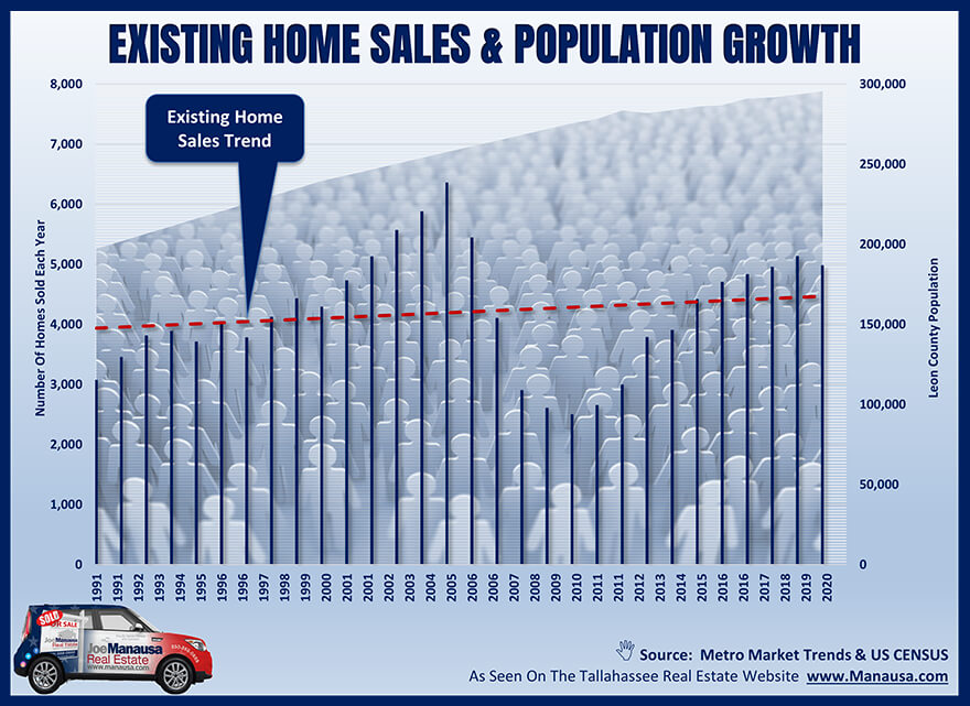 Graph of existing home sales versus population