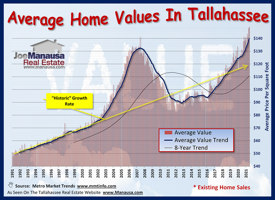 Tallahassee Home Values & Appreciation Through June 2021