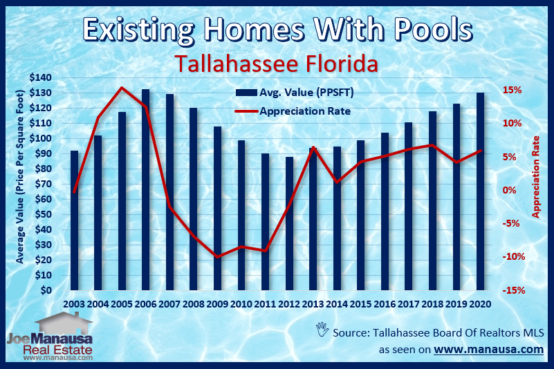 Graph of the average price per square foot of existing homes sold in Tallahassee