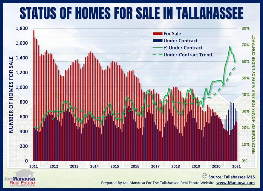 Status Of Current Home Listings September 2021