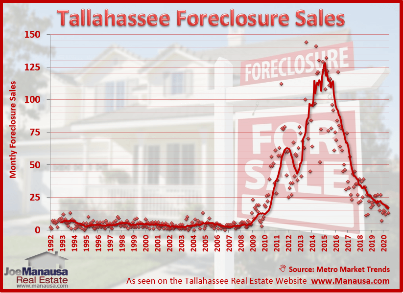 Graph of Tallahassee Foreclosures In 2020