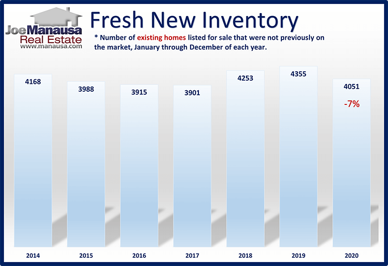 Graph shows new listings entering the market over the past 7 years