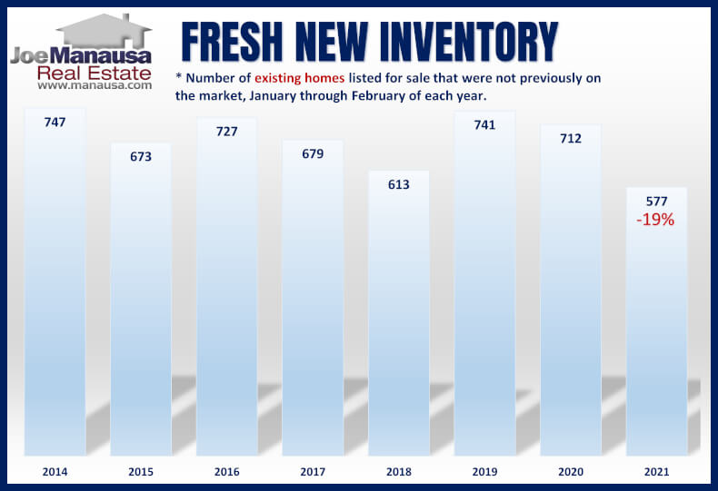 graph shows the number of fresh existing homes listed for sale