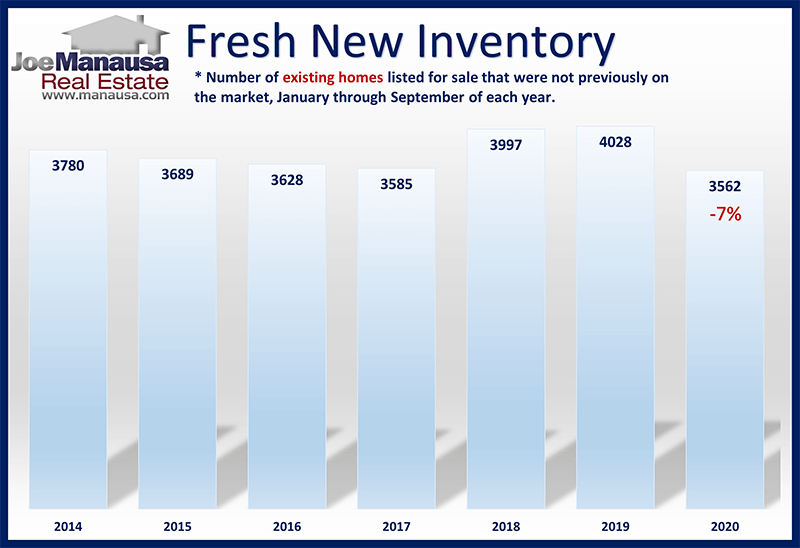 graph shows the number of fresh new listings is down