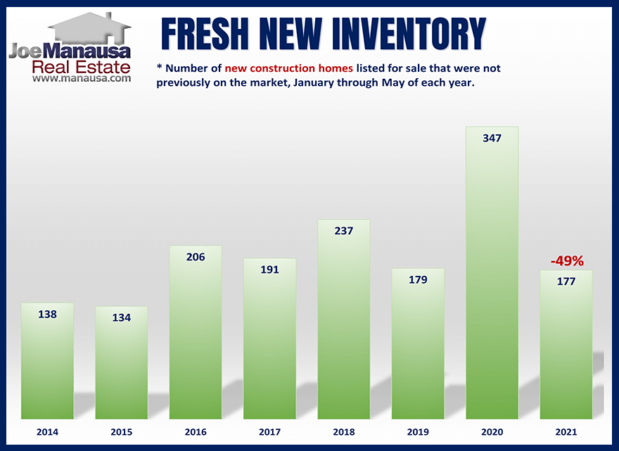 The number of new construction homes listed for sale in Tallahassee over time