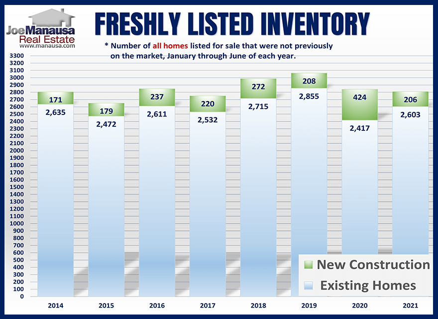 Graph of inventory changes each month in the Tallahassee real estate market jULY 2021