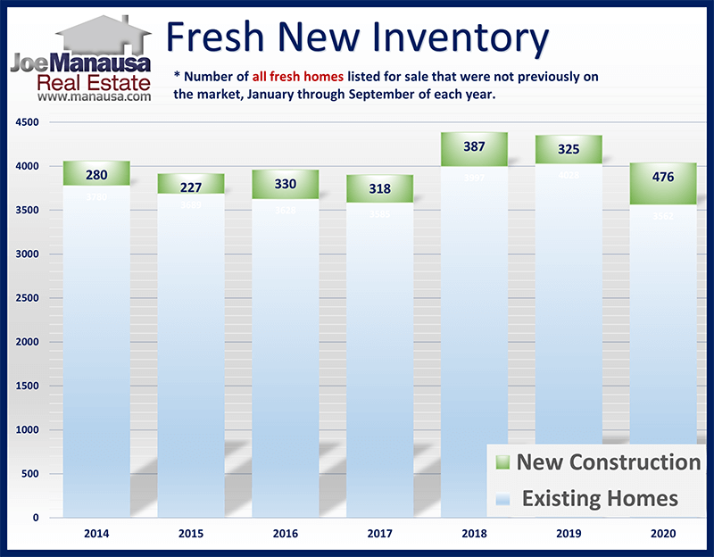 Tallahassee real estate market new listings report