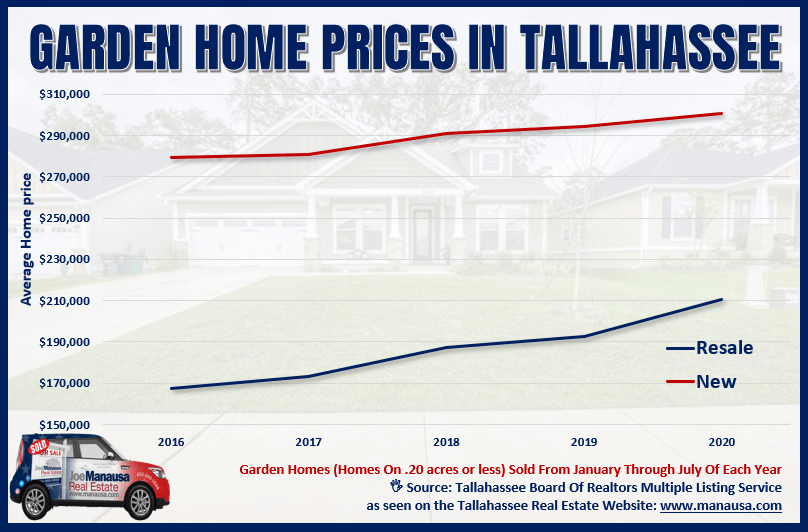 Graph of Tallahassee Garden Home Prices