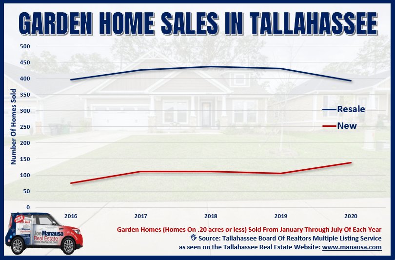 Graph of Tallahassee Garden Home Sales