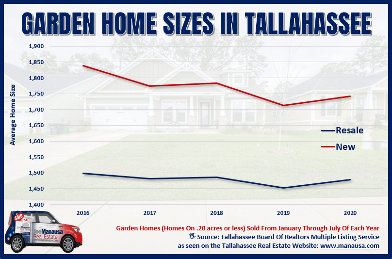 Graph of Tallahassee Garden Home Sizes