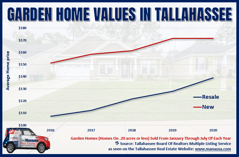 Graph of Tallahassee Garden Home Values