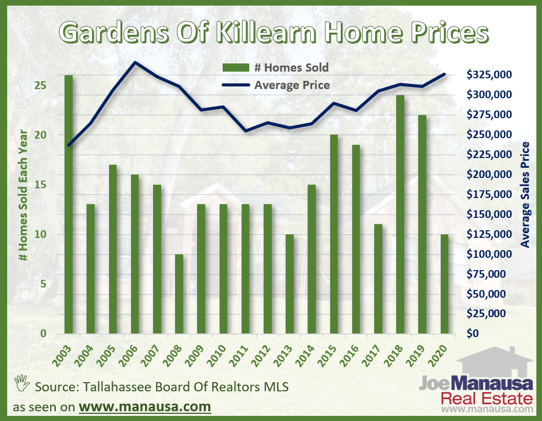 Gardens of Killearn Average Home Price Graph June 2020