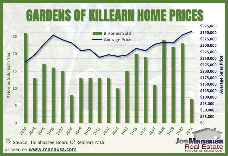 Gardens of Killearn Average Home Price Graph March 2021