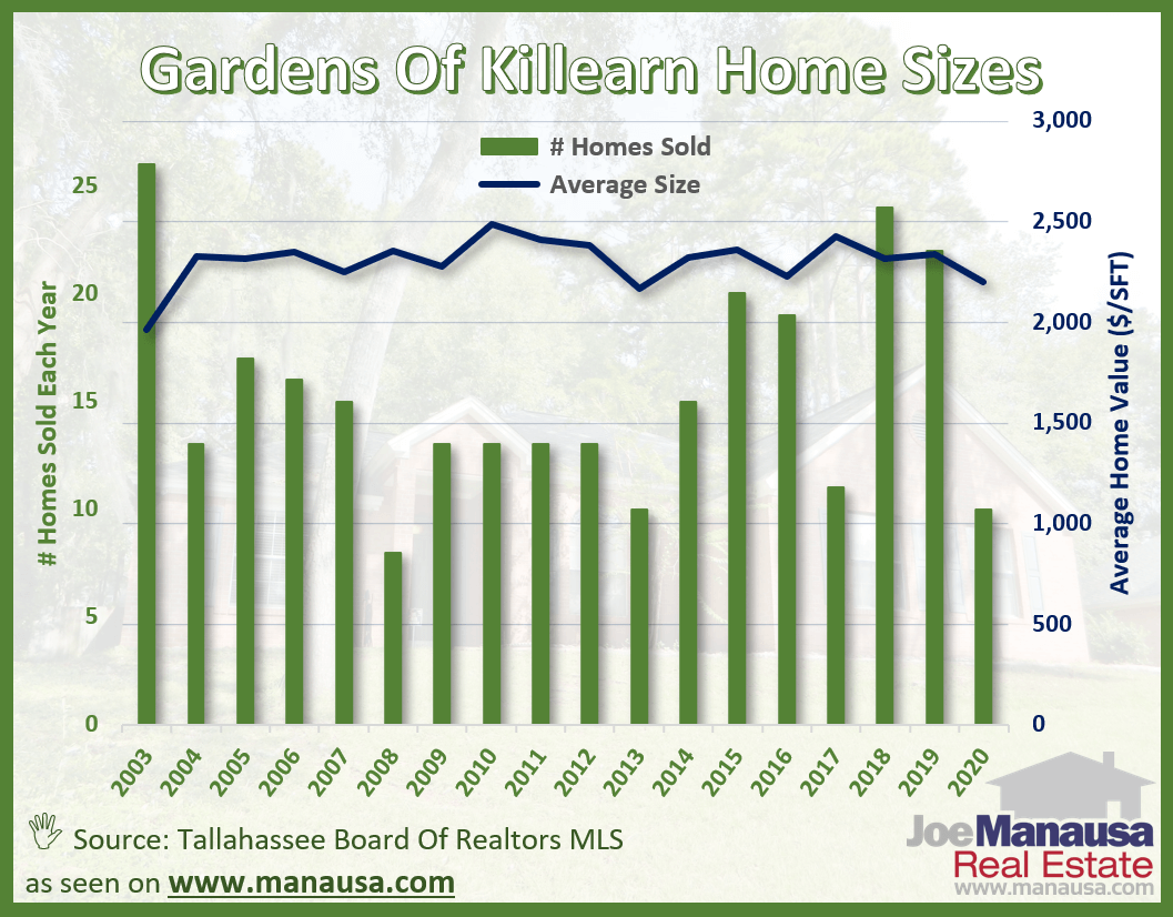 The average home size sold in the Gardens of Killearn June 2020