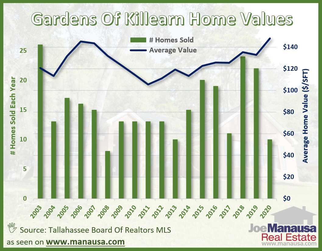 Average home values in the Gardens of Killearn in Tallahassee June 2020