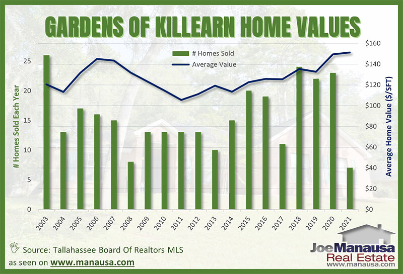 Average home values in the Gardens of Killearn in Tallahassee March 2021