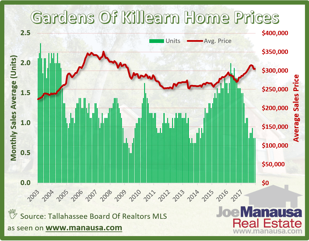 The Gardens of Killearn Home Prices December 2017