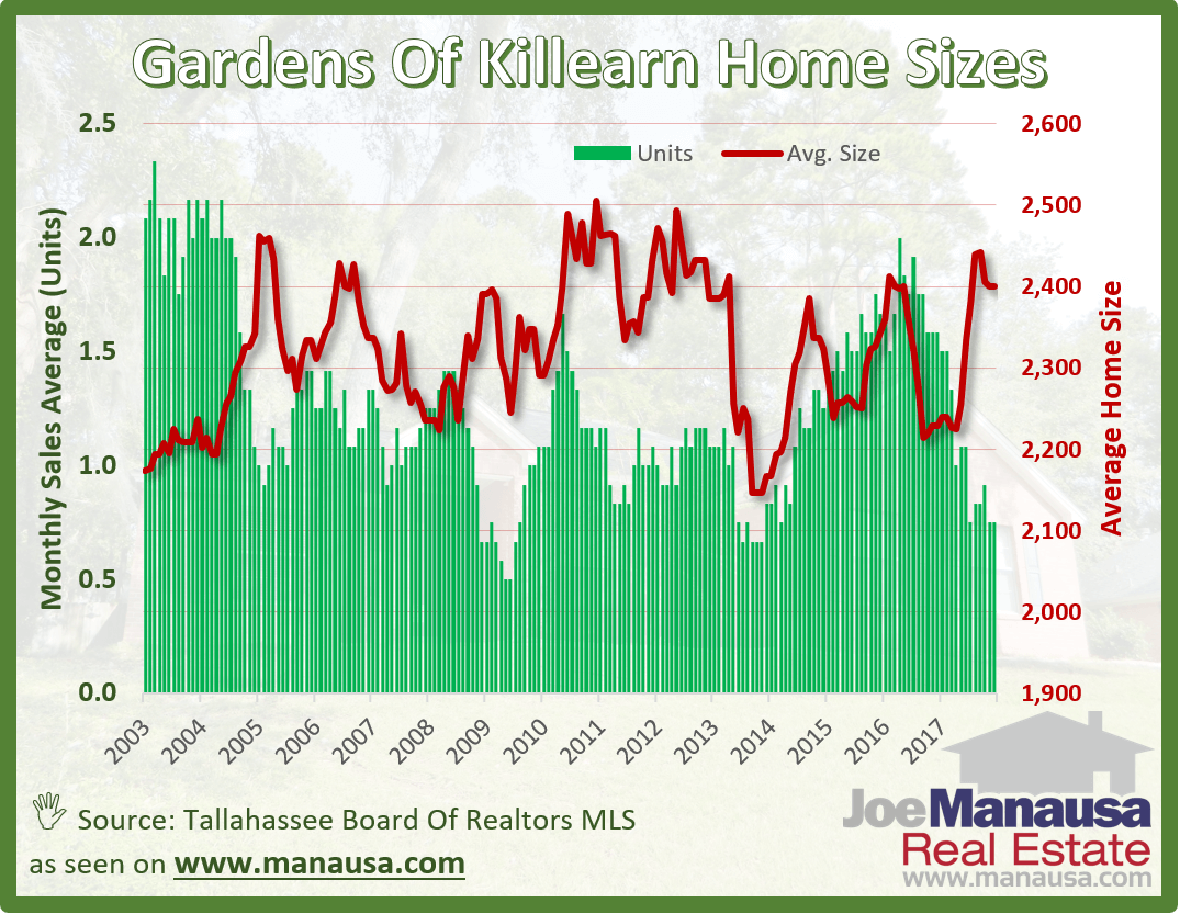 The Gardens of Killearn Home Sizes December 2017