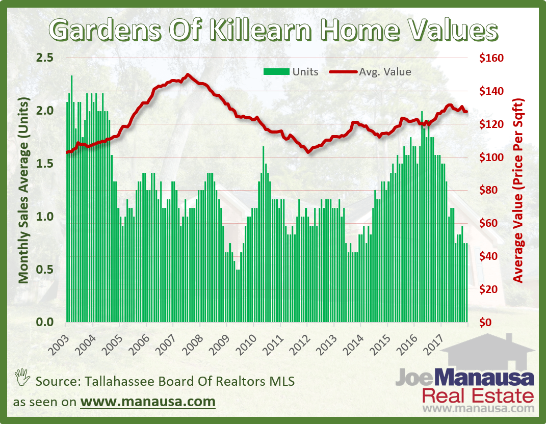 The Gardens of Killearn Home Values December 2017