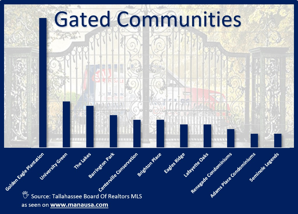 Unlike South Florida and Central Florida where gated communities are more prevalent, Tallahassee has relatively few