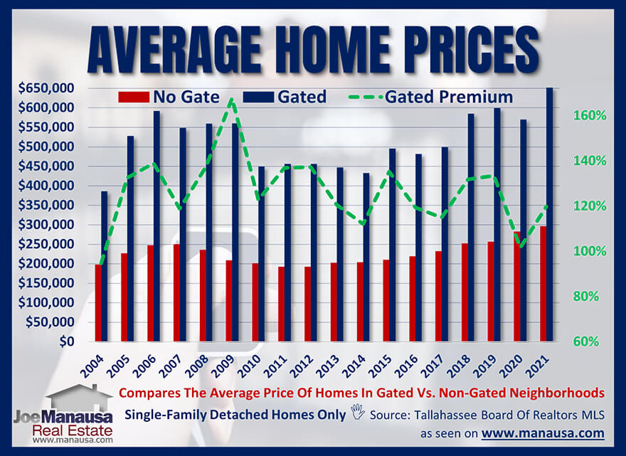 Graph of home prices comparing gated communities to non-gated communities